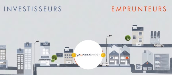Comment fonctionne Younited Credit ?